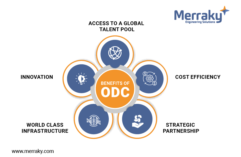 What is an ODC? And why does your company need it now?